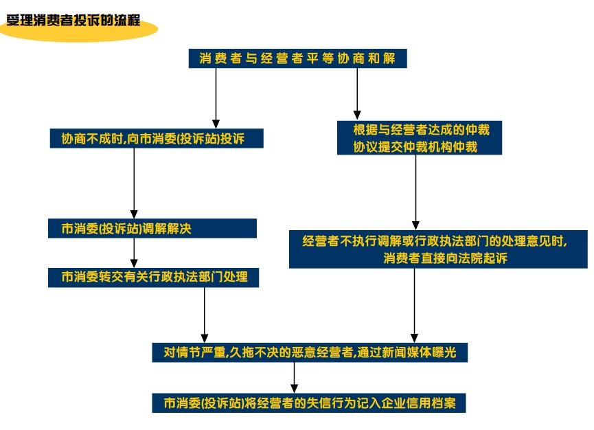 商部门投诉流程图
